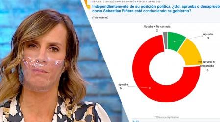 Presidente Piñera obtiene un 9% de aprobación en la encuesta CEP