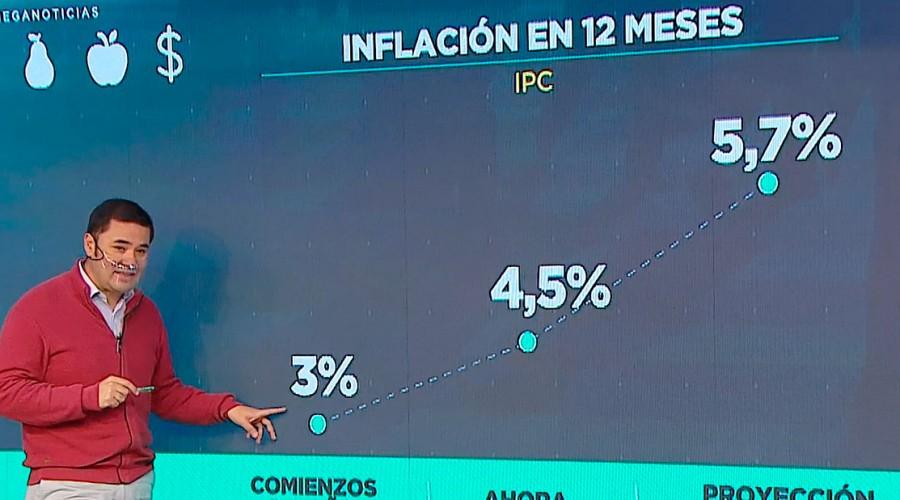 """""""Afecta más a los pobres"""": Economista Raúl Alarcón se refiere al aumento de la inflación en el país"""