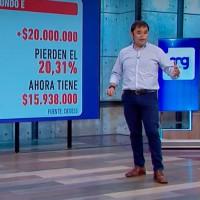 ¿Qué está pasando con los fondos de pensiones? Roberto Saa explica las pérdidas