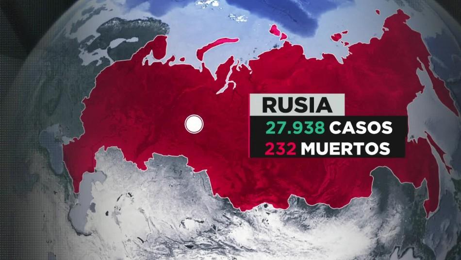 Coronavirus en Rusia: Moscú sigue el fatal camino de Nueva York