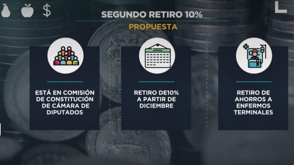 ¿Incompatibles?: Los puntos centrales del retiro de fondos AFP 2.0 y la Reforma Previsional