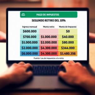 Segundo retiro del 10% de las AFP: Revisa cuánto impuesto pagarías según tu sueldo