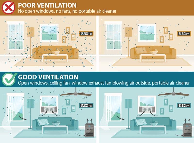 Diferencias de partículas suspendidas entre una habitación ventilada y una que no lo está