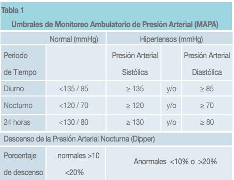 Tabella di monitoraggio della pressione sanguigna pubblicata dalla Società cilena di ipertensione