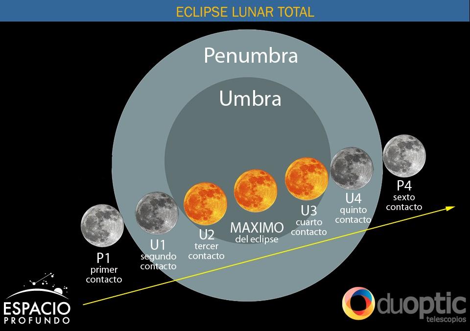 Etapas de un eclipse de Luna publicado por Espacio Profundo