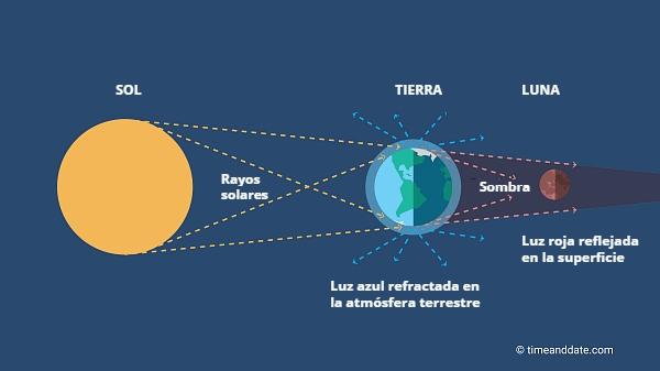 Ilustración explicativa de eclipse lunar