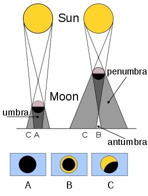 Diagrama que diferencia un eclipse anular de un eclipse total