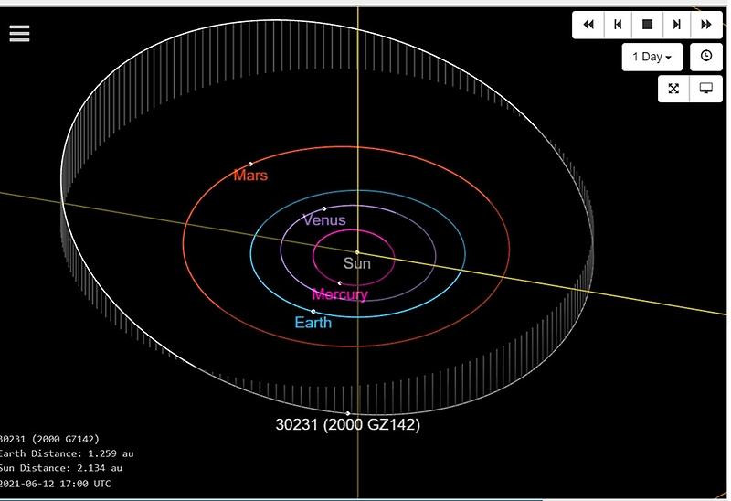 Órbita del asteroide Patorojo en relación con nuestro Sistema Solar