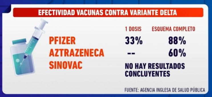 Gráfica sobre efectividad de las vacunas