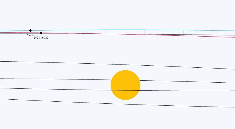 Distancia entre las órbitas el 24 de julio