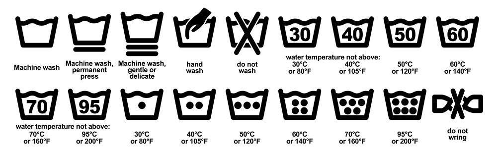 Simbología de lavado