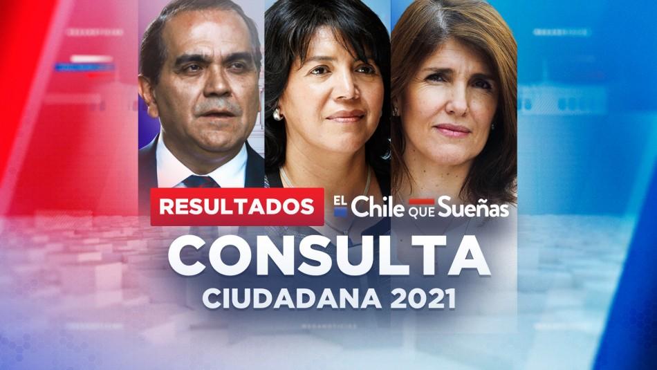 Resultados Consulta Ciudadana 2021: Revisa aquí los datos al minuto