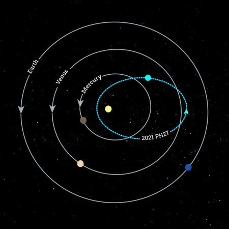 """Descubren asteroide que es considerado """"el más rápido"""" del Sistema Solar -  Meganoticias"""